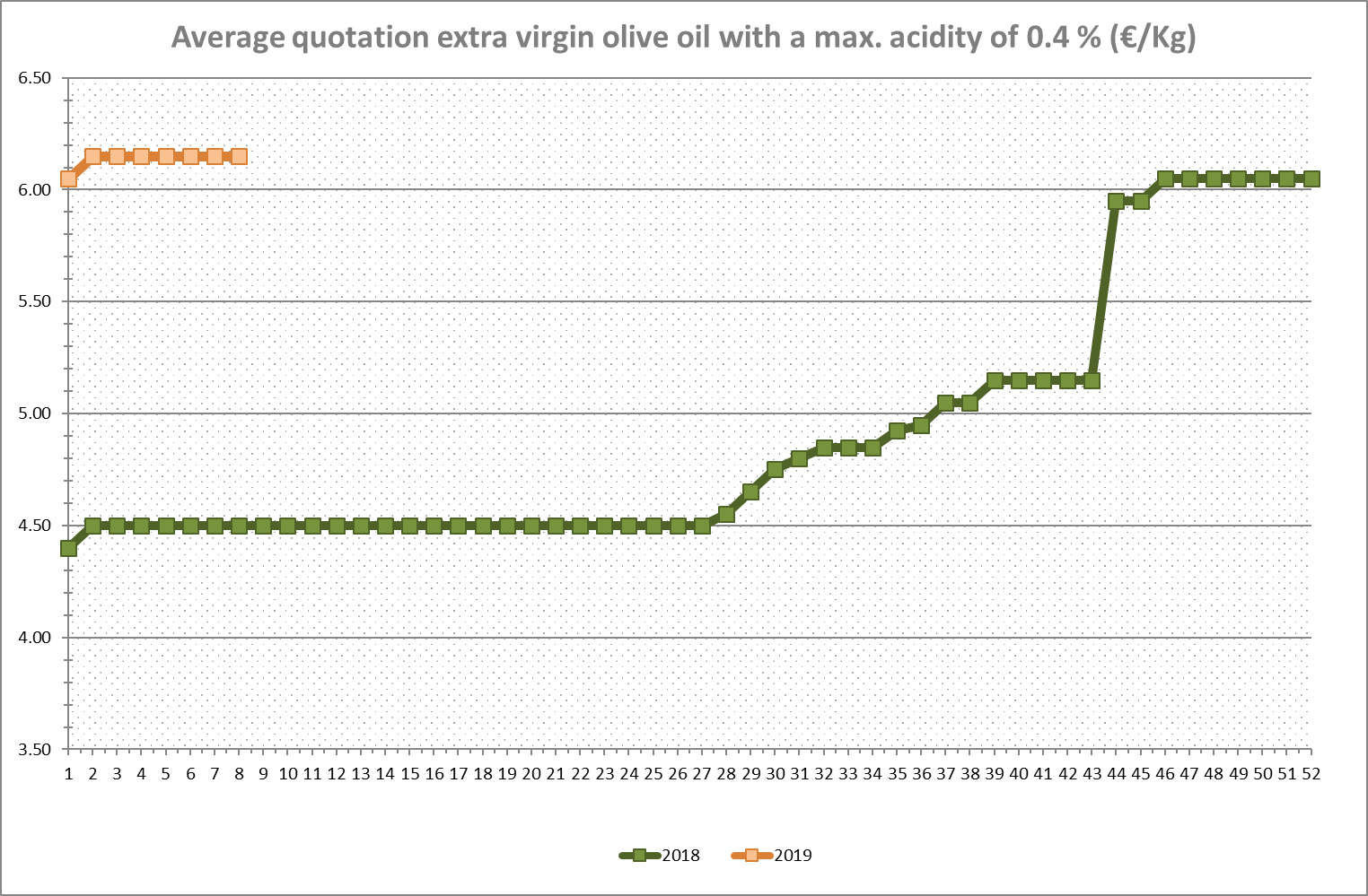 Average Quotation Olive Oil Italy