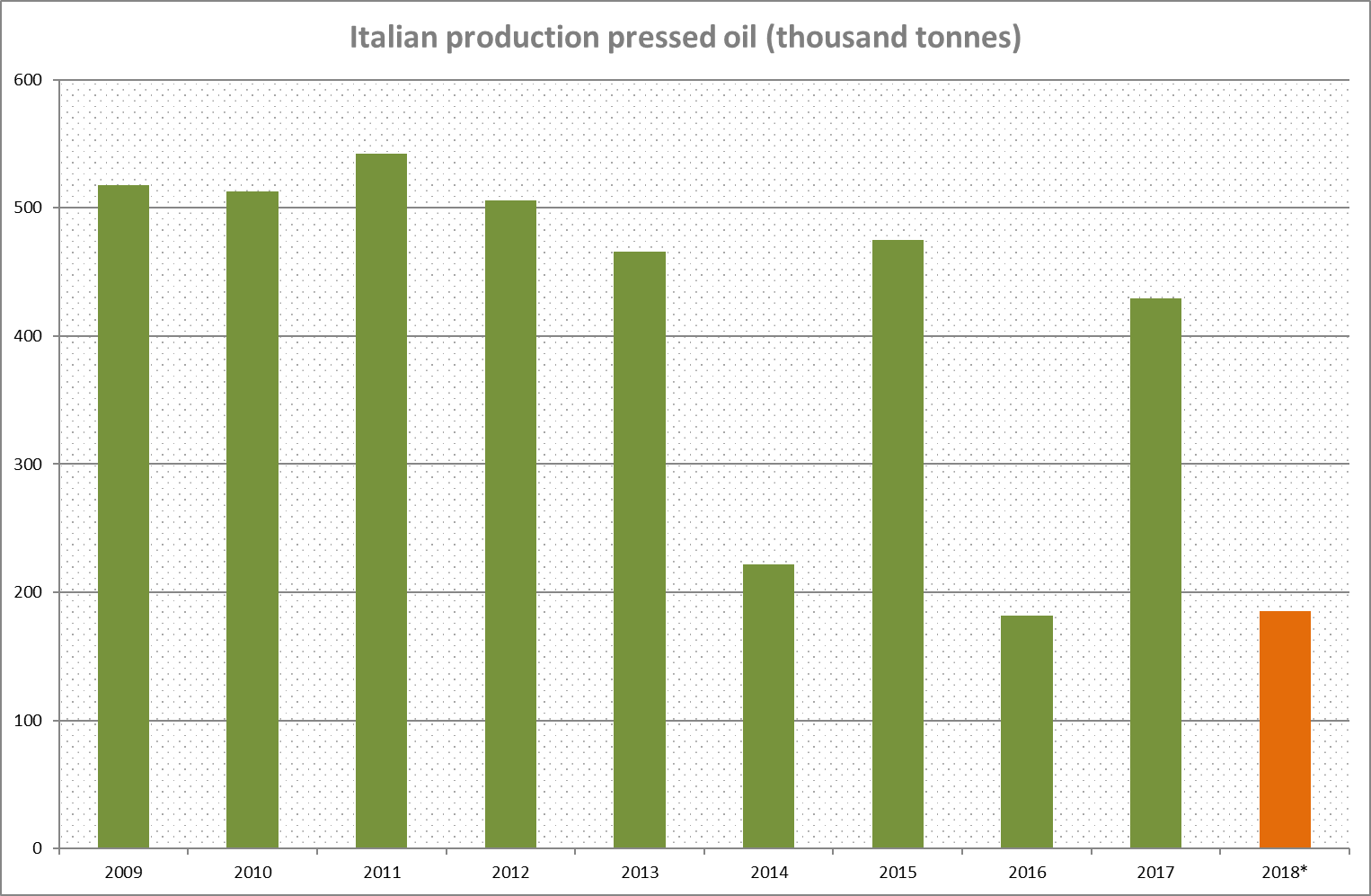 Olive Oil Production Italy